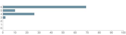 Chart?cht=bhs&chs=500x140&chbh=10&chco=6f92a3&chxt=x,y&chd=t:69,10,26,2,0,0,0&chm=t+69%,333333,0,0,10 t+10%,333333,0,1,10 t+26%,333333,0,2,10 t+2%,333333,0,3,10 t+0%,333333,0,4,10 t+0%,333333,0,5,10 t+0%,333333,0,6,10&chxl=1: other indian hawaiian asian hispanic black white